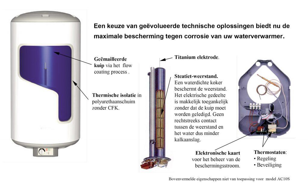 fonctionnement chauffe-eau ACEC